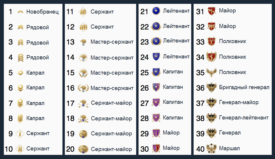таблица приватных рангов