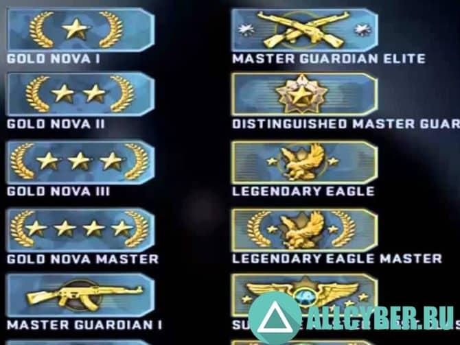 Путь к Global Elite или как работает система рангов в CS:GO